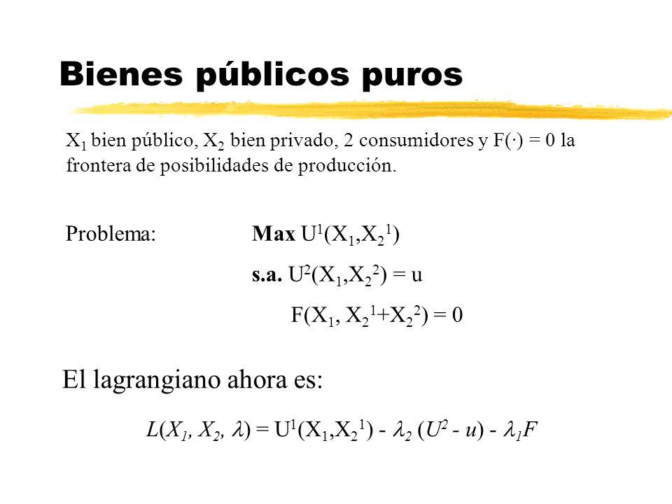 X 1 bien público, X 2 bien privado, 2 consumidores y F(·) = 0 la frontera de posibilidades de producción. Bienes públicos puros Problema:Max U 1 (X 1,