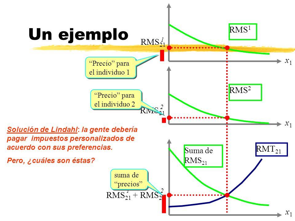 1 RMS 21 21 RMS 21 + RMS 21 Un ejemplo RMS 1 x1x1 x1x1 RMS 2 x1x1 Suma de RMS 21 RMT 21 RMS 21 2 Precio para el individuo 1 Precio para el individuo 2 suma de precios Solución de Lindahl: la gente debería pagar impuestos personalizados de acuerdo con sus preferencias.