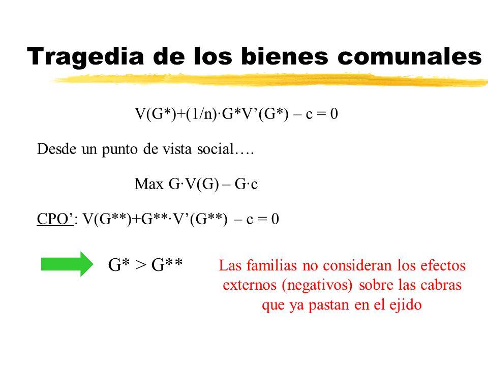Tragedia de los bienes comunales V(G*)+(1/n)·G*V(G*) – c = 0) Desde un punto de vista social…. Max G·V(G) – G·c CPO: V(G**)+G**·V(G**) – c = 0 G* > G*