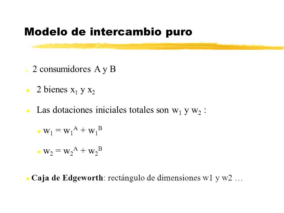 l 2 consumidores A y B l 2 bienes x 1 y x 2 l Las dotaciones iniciales totales son w 1 y w 2 : l w 1 = w 1 A + w 1 B l w 2 = w 2 A + w 2 B Modelo de intercambio puro l Caja de Edgeworth: rectángulo de dimensiones w1 y w2 …