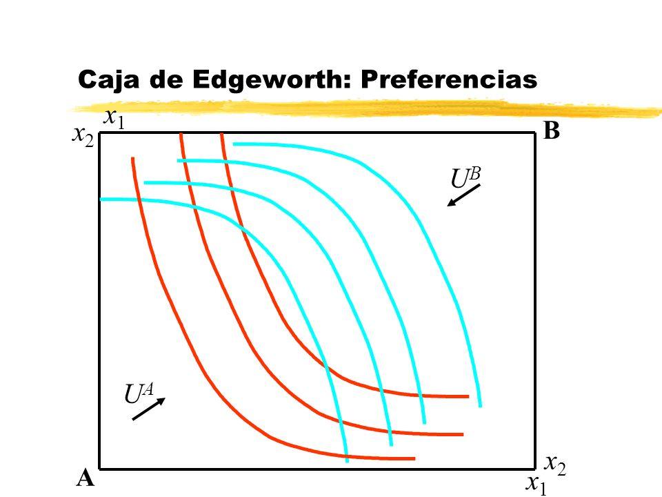 Caja de Edgeworth: Preferencias A B x1x1 x1x1 x2x2 x2x2 UAUA UBUB
