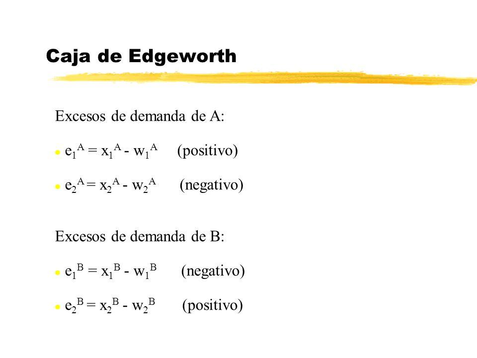 Excesos de demanda de A: l e 1 A = x 1 A - w 1 A (positivo) l e 2 A = x 2 A - w 2 A (negativo) Excesos de demanda de B: l e 1 B = x 1 B - w 1 B (negativo) l e 2 B = x 2 B - w 2 B (positivo) Caja de Edgeworth