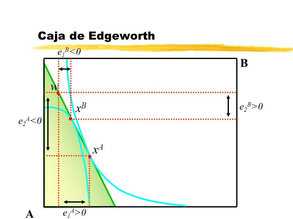 x2Ax2A Caja de Edgeworth: equilibrio A B l x w x2Bx2B x1Bx1B x1Ax1A l p 1 * / p 2 *