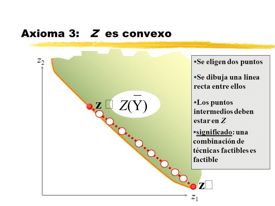 _ Z(Y) z z Axioma 3: Z es convexo z2z2 z1z1 Se eligen dos puntos Los puntos intermedios deben estar en Z significado: una combinación de técnicas fact