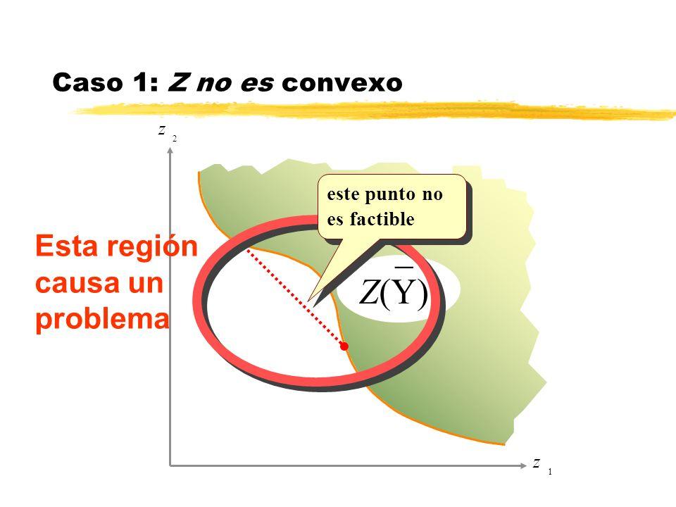 z 1 z 2 _ Z(Y) Esta región causa un problema Caso 1: Z no es convexo este punto no es factible