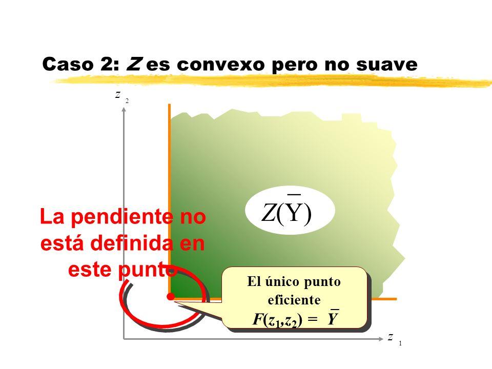 z 1 z 2 La pendiente no está definida en este punto _ Z(Y) Caso 2: Z es convexo pero no suave El único punto eficiente F(z 1,z 2 ) = Y El único punto