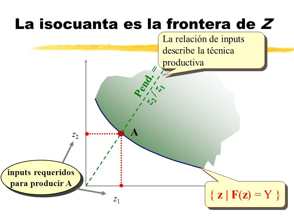 { z | F(z) = Y } A z1z1 inputs requeridos para producir A inputs requeridos para producir A z2z2 Pend. = z 2 / z 1 La isocuanta es la frontera de Z La