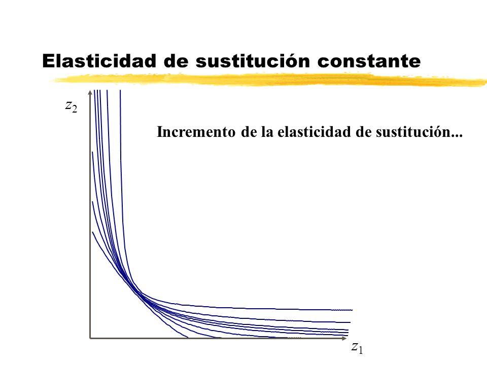Elasticidad de sustitución constante Incremento de la elasticidad de sustitución... z1z1 z2z2