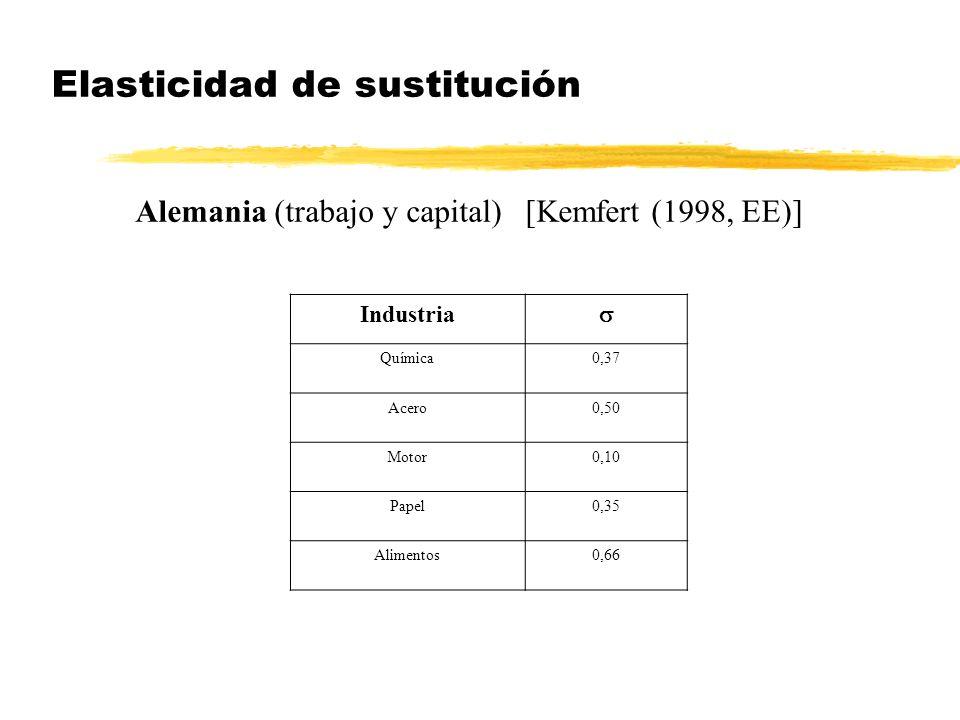 Elasticidad de sustitución Alemania (trabajo y capital) [Kemfert (1998, EE)] Industria Química0,37 Acero0,50 Motor0,10 Papel0,35 Alimentos0,66