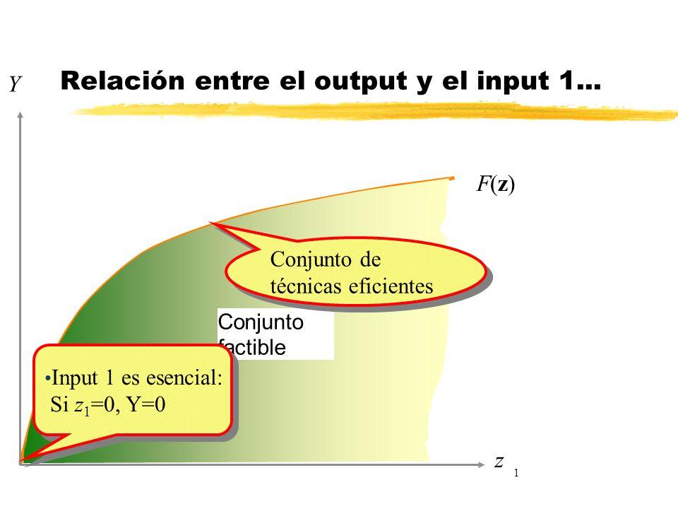 Conjunto factible F(z)F(z) Y z 1 Conjunto de técnicas eficientes Relación entre el output y el input 1... Input 1 es esencial: Si z 1 =0, Y=0 Input 1