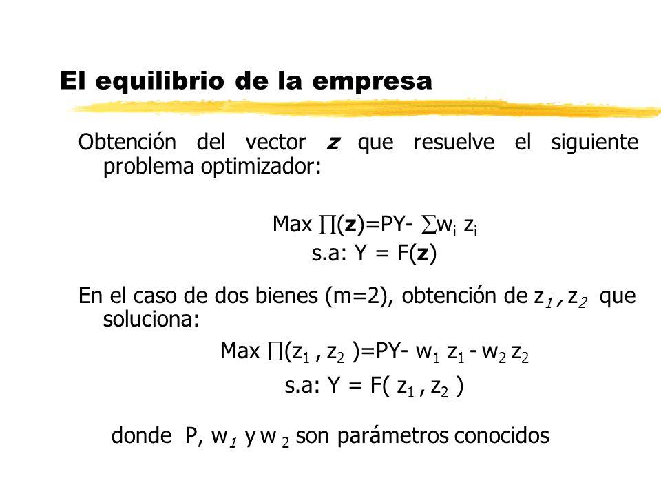 El equilibrio de la empresa Obtención del vector z que resuelve el siguiente problema optimizador: Max (z)=PY- w i z i s.a: Y = F(z) En el caso de dos