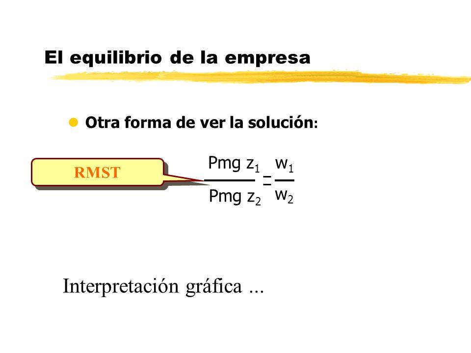 El equilibrio de la empresa lOtra forma de ver la solución : RMST Interpretación gráfica... Pmg z 1 w1 w1 Pmg z 2 w2w2