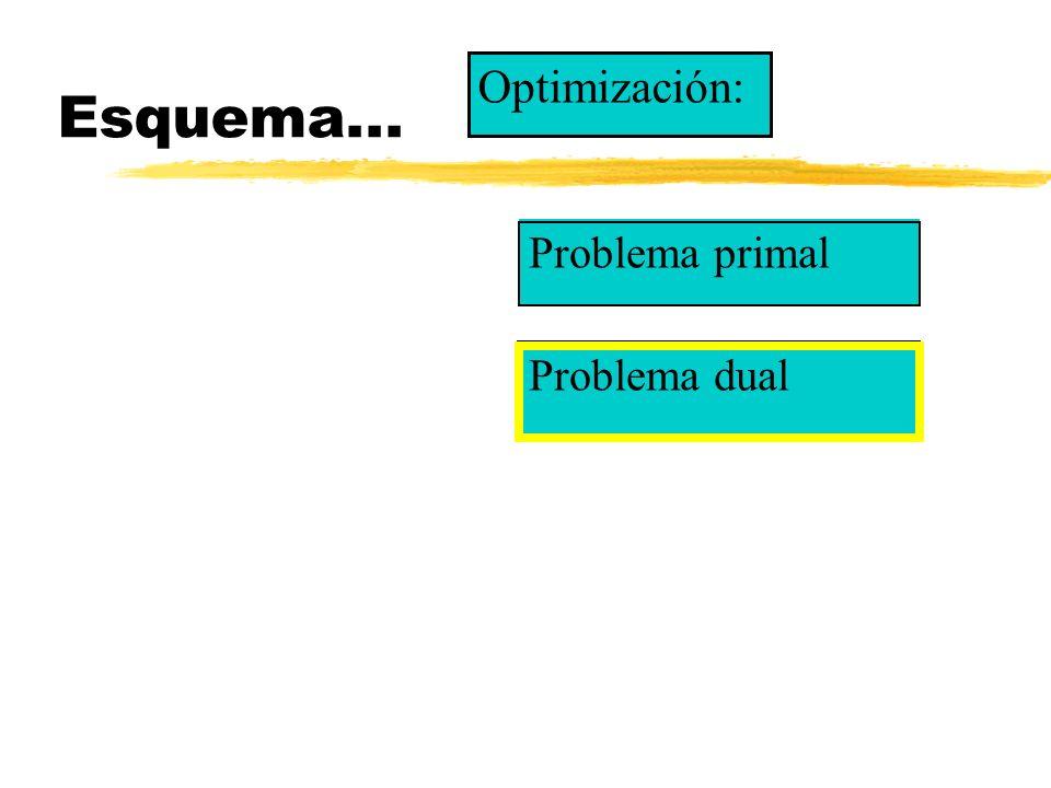 Esquema... Problema primal Optimización: Problema dual