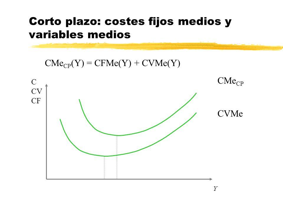 Y Corto plazo: costes fijos medios y variables medios CMe CP (Y) = CFMe(Y) + CVMe(Y) C CV CF CVMe CMe CP
