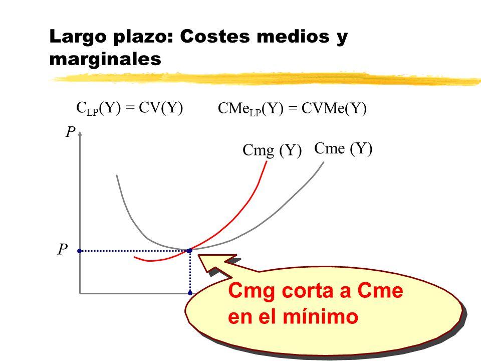 Y Y P Cme (Y) Cmg (Y) P Cmg corta a Cme en el mínimo Largo plazo: Costes medios y marginales C LP (Y) = CV(Y) CMe LP (Y) = CVMe(Y)