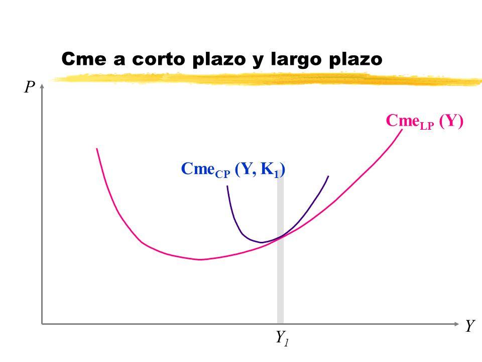 P Y Y1Y1 Cme LP (Y) Cme a corto plazo y largo plazo Cme CP (Y, K 1 )