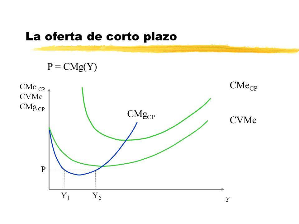 Y La oferta de corto plazo P = CMg(Y) CMe CP CVMe CMg CP CVMe CMe CP CMg CP P Y1Y1 Y2Y2