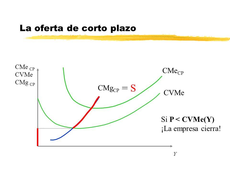 Y La oferta de corto plazo CMe CP CVMe CMg CP CVMe CMe CP CMg CP Si P < CVMe(Y) ¡La empresa cierra! = S