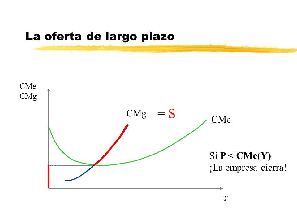 Y La oferta de largo plazo CMe CMg CMe CMg Si P < CMe(Y) ¡La empresa cierra! = S