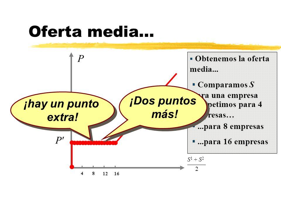 Oferta media… 1216 48 P P' ¡hay un punto extra! ¡hay un punto extra! S 1 + S 2 _________ 2 Obtenemos la oferta media... Comparamos S para una empresa