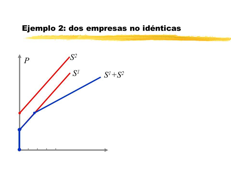 P S2S2 Ejemplo 2: dos empresas no idénticas S 1 +S 2 S1S1