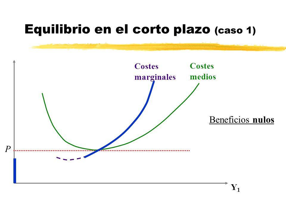Y1Y1 P Costes marginales Costes medios Equilibrio en el corto plazo (caso 1) Beneficios nulos