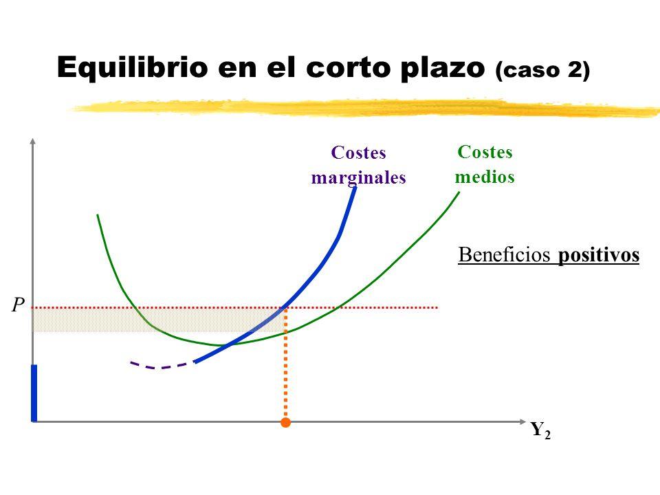 Y2Y2 P Costes marginales Costes medios Equilibrio en el corto plazo (caso 2) Beneficios positivos
