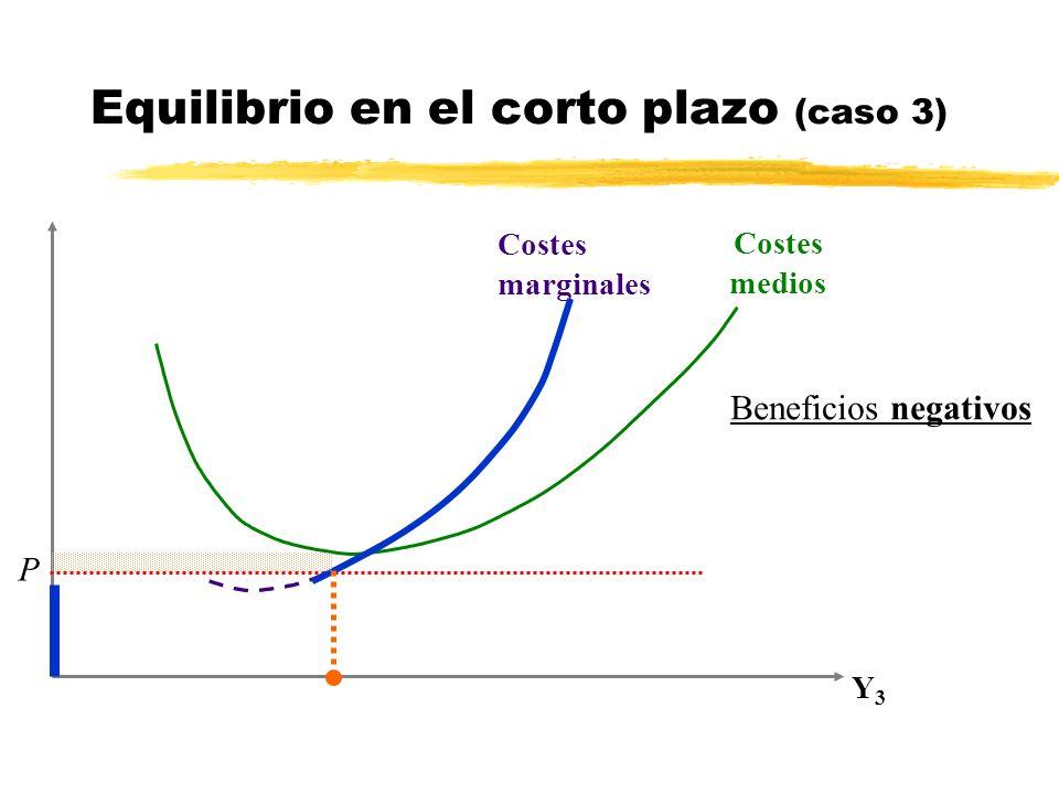 Y3Y3 P Costes marginales Costes medios Equilibrio en el corto plazo (caso 3) Beneficios negativos