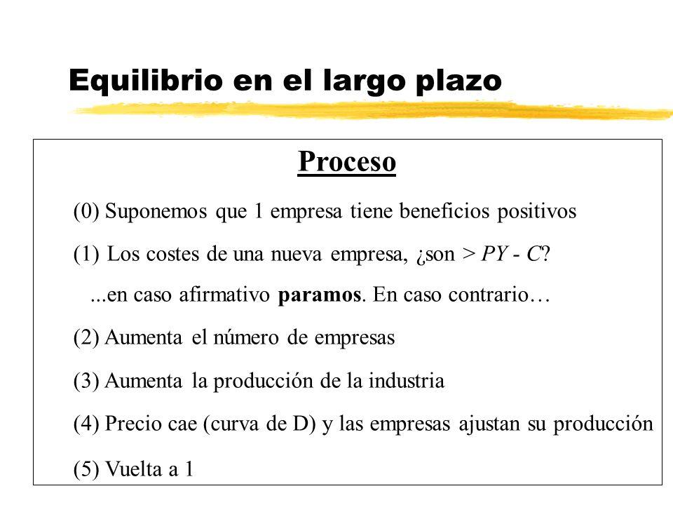 Equilibrio en el largo plazo Proceso (0) Suponemos que 1 empresa tiene beneficios positivos (1)Los costes de una nueva empresa, ¿son > PY - C?...en ca