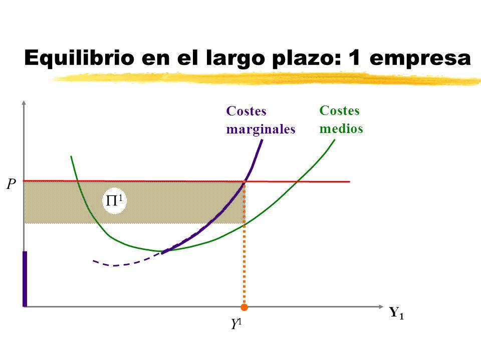Costes marginales Costes medios Y1Y1 P Y1Y1 1 Equilibrio en el largo plazo: 1 empresa