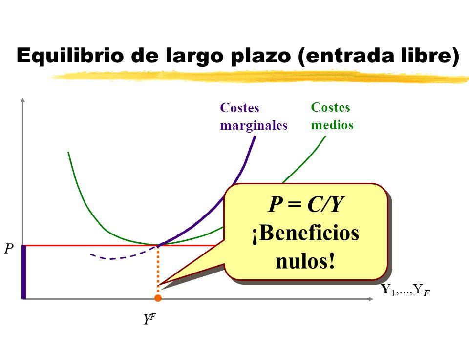 Costes marginales Costes medios Y 1,...,Y F P YFYF P = C/Y ¡Beneficios nulos! P = C/Y ¡Beneficios nulos! Equilibrio de largo plazo (entrada libre)