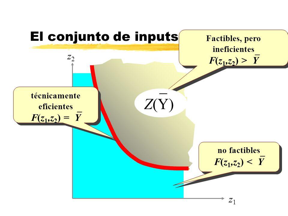 no factibles F(z 1,z 2 ) < Y no factibles F(z 1,z 2 ) < Y z2z2 El conjunto de inputs necesarios Factibles, pero ineficientes F(z 1,z 2 ) > Y Factibles