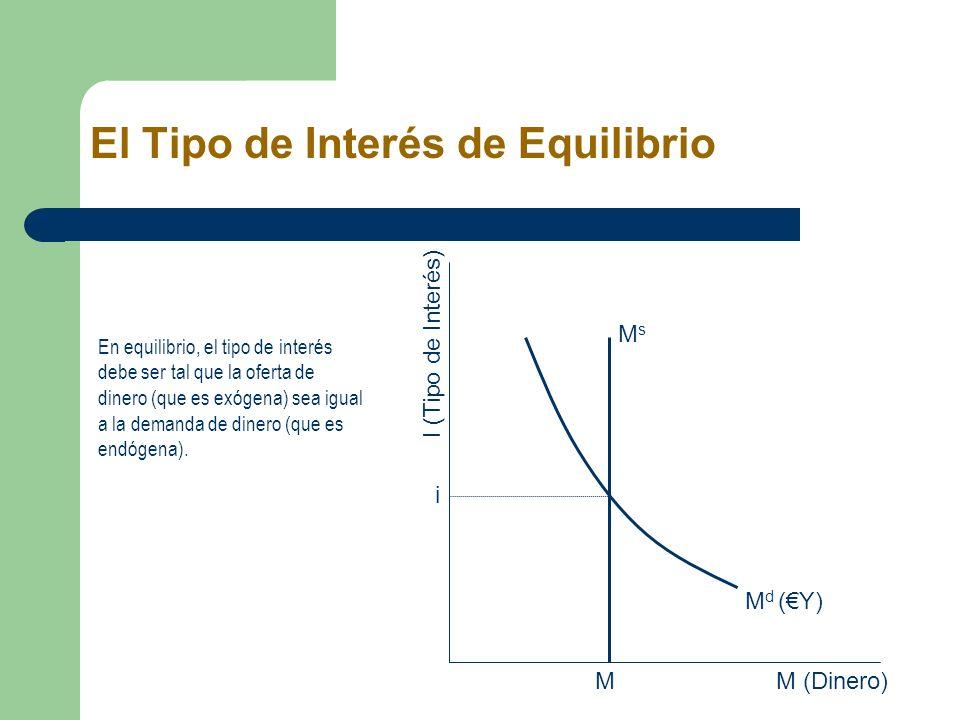 El Tipo de Interés de Equilibrio En equilibrio, el tipo de interés debe ser tal que la oferta de dinero (que es exógena) sea igual a la demanda de din