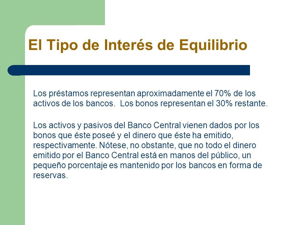 El Tipo de Interés de Equilibrio Los préstamos representan aproximadamente el 70% de los activos de los bancos. Los bonos representan el 30% restante.