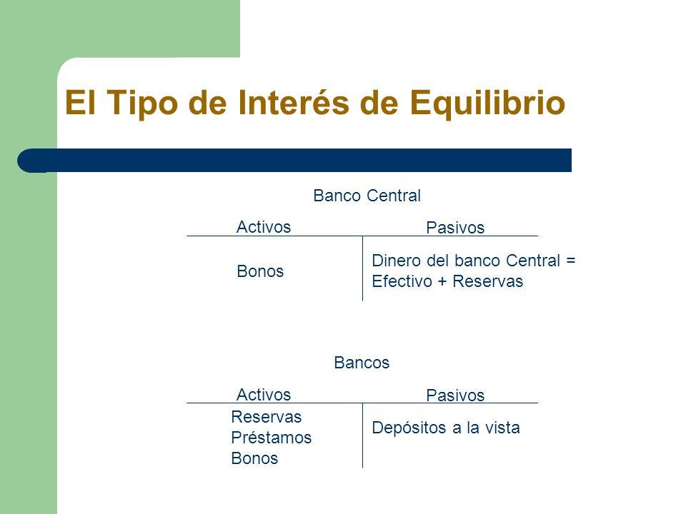 El Tipo de Interés de Equilibrio Banco Central Activos Pasivos Bonos Dinero del banco Central = Efectivo + Reservas Bancos Activos Pasivos Reservas Pr