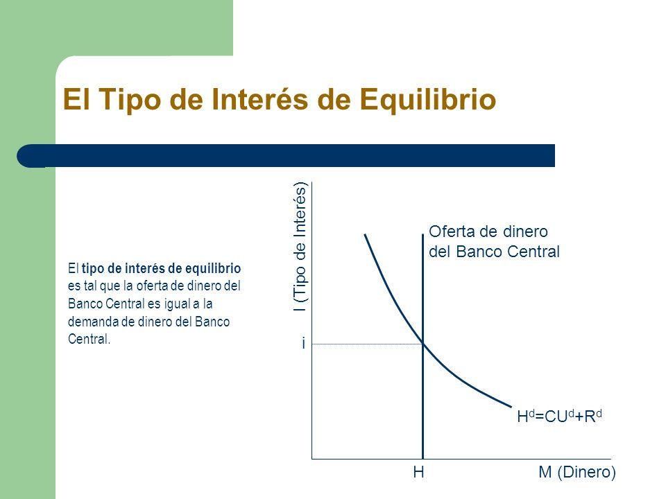 M (Dinero) I (Tipo de Interés) i H d =CU d +R d H Oferta de dinero del Banco Central El tipo de interés de equilibrio es tal que la oferta de dinero d