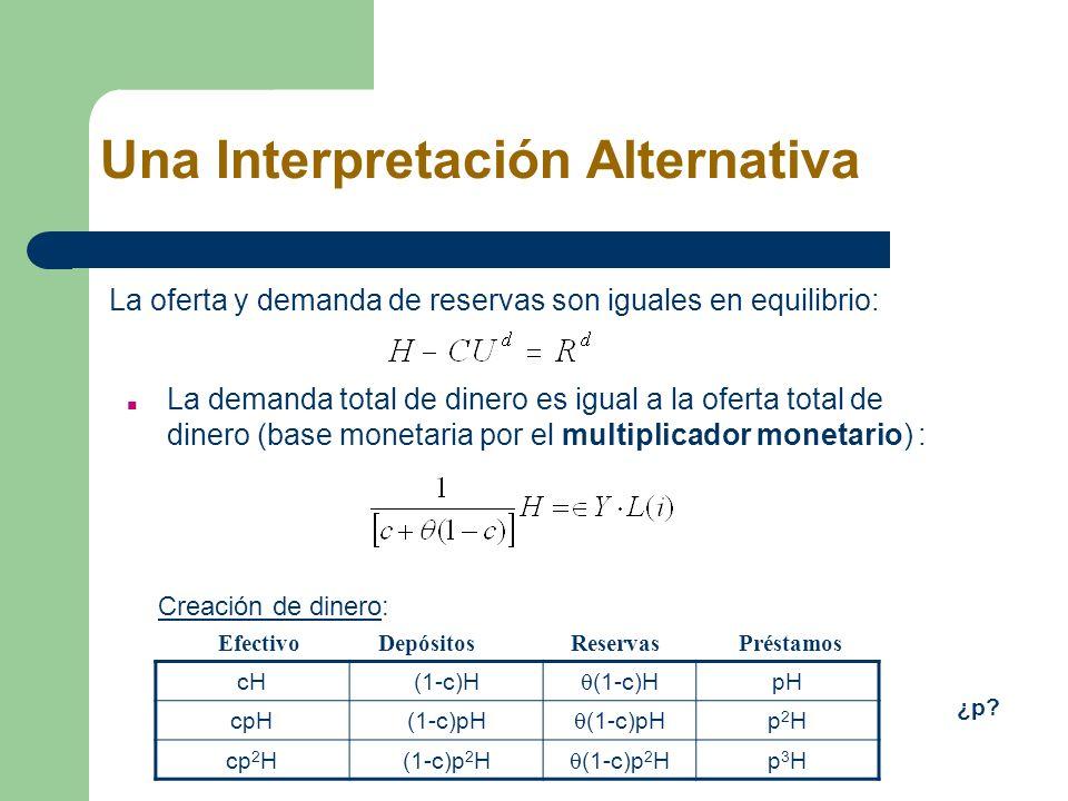 Una Interpretación Alternativa La oferta y demanda de reservas son iguales en equilibrio: La demanda total de dinero es igual a la oferta total de din