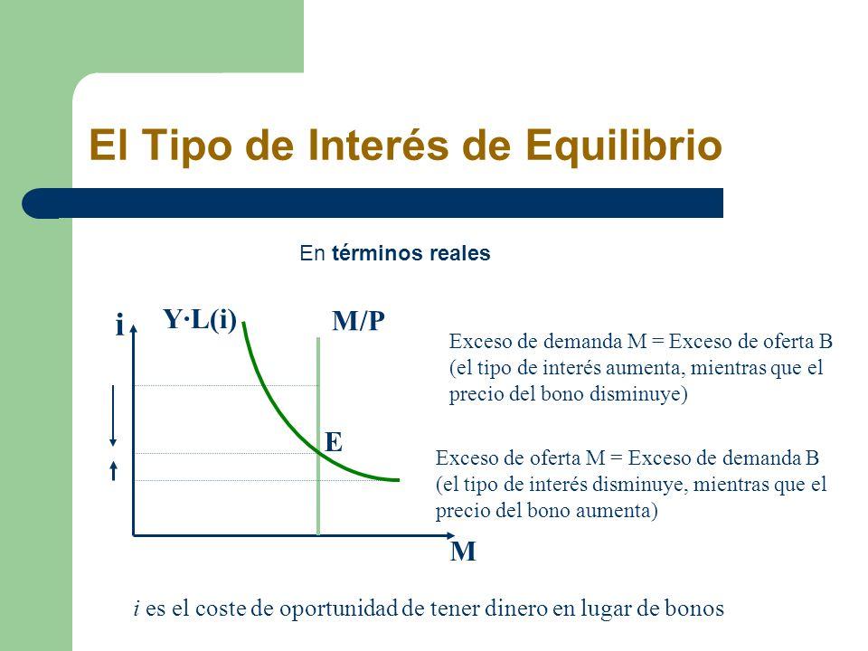 El Tipo de Interés de Equilibrio Exceso de oferta M = Exceso de demanda B (el tipo de interés disminuye, mientras que el precio del bono aumenta) Exce