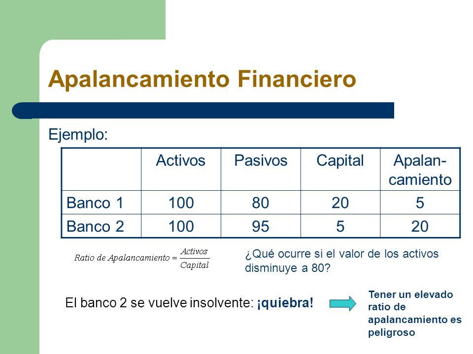 Apalancamiento Financiero Ejemplo: ActivosPasivosCapitalApalan- camiento Banco 110080205 Banco 210095520 ¿Qué ocurre si el valor de los activos dismin