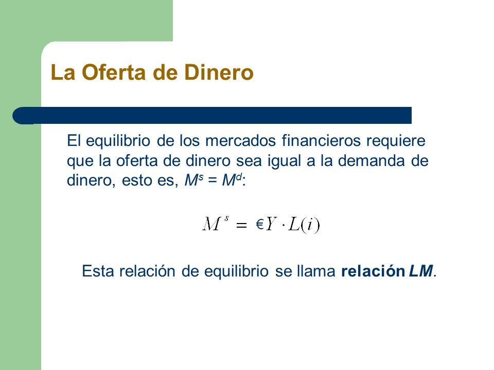 La Oferta de Dinero El equilibrio de los mercados financieros requiere que la oferta de dinero sea igual a la demanda de dinero, esto es, M s = M d :