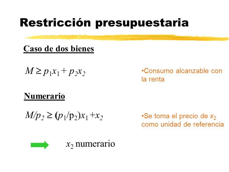 Restricción presupuestaria M p 1 x 1 + p 2 x 2 Consumo alcanzable con la renta Numerario Se toma el precio de x 2 como unidad de referencia x 2 numera