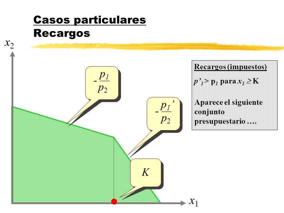 Casos particulares Recargos x1x1 x2x2 p 1 - p 2 p 1 - p 2 Recargos (impuestos) p 1 > p 1 para x 1 K Aparece el siguiente conjunto presupuestario …. p