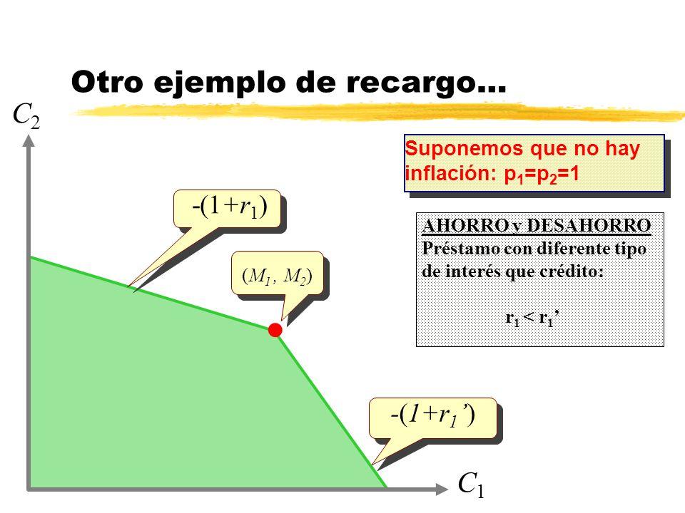 Otro ejemplo de recargo… C1C1 C2C2 -(1+r 1 ) AHORRO y DESAHORRO Préstamo con diferente tipo de interés que crédito: r 1 < r 1 -(1+r 1) (M 1, M 2 ) Sup