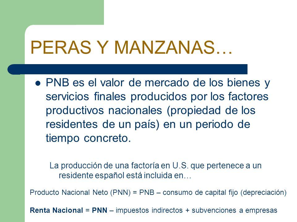 PERAS Y MANZANAS… PNB es el valor de mercado de los bienes y servicios finales producidos por los factores productivos nacionales (propiedad de los re