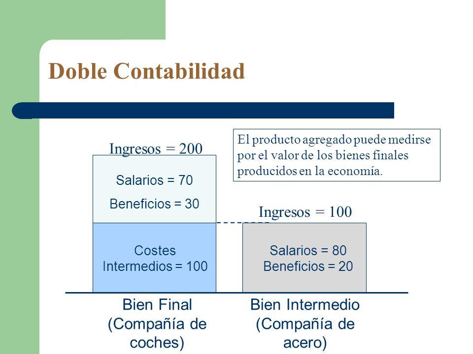 Doble Contabilidad Salarios = 70 Beneficios = 30 Salarios = 80 Beneficios = 20 Ingresos = 200 Ingresos = 100 Bien Intermedio (Compañía de acero) Bien