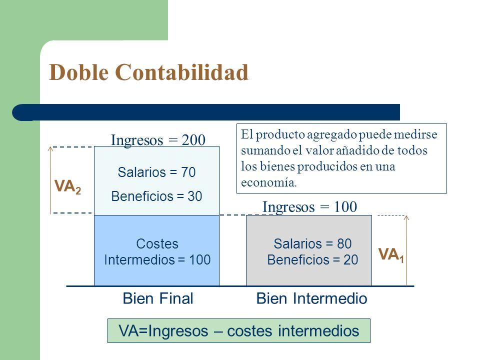 Doble Contabilidad Salarios = 70 Beneficios = 30 Salarios = 80 Beneficios = 20 Ingresos = 200 Bien IntermedioBien Final Costes Intermedios = 100 El pr