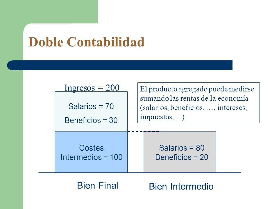 Doble Contabilidad Salarios = 70 Beneficios = 30 Salarios = 80 Beneficios = 20 Ingresos = 200 Bien Intermedio Bien Final Costes Intermedios = 100 El p