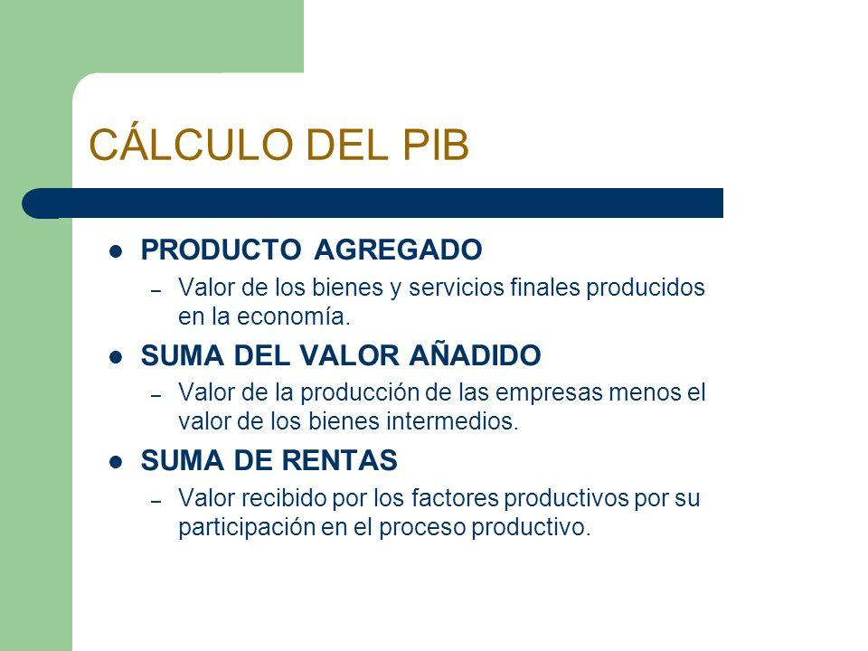 CÁLCULO DEL PIB PRODUCTO AGREGADO – Valor de los bienes y servicios finales producidos en la economía. SUMA DEL VALOR AÑADIDO – Valor de la producción
