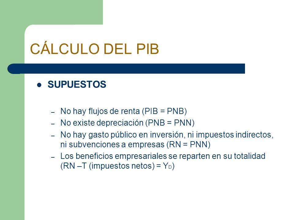 CÁLCULO DEL PIB SUPUESTOS – No hay flujos de renta (PIB = PNB) – No existe depreciación (PNB = PNN) – No hay gasto público en inversión, ni impuestos