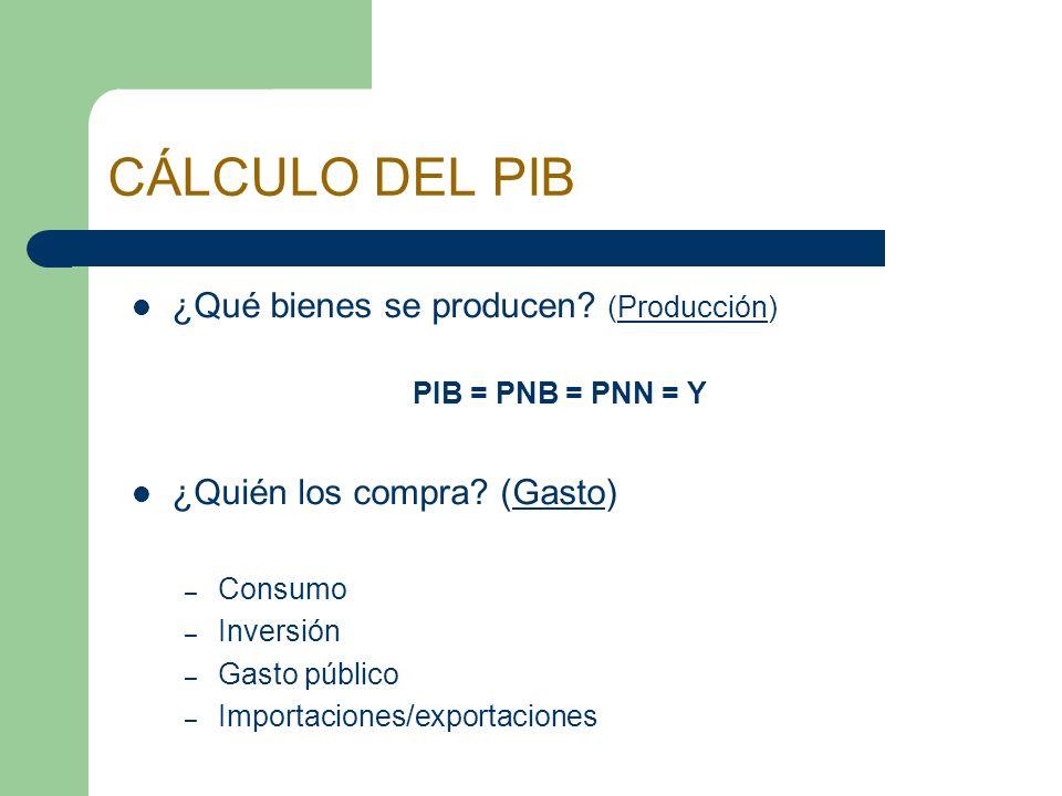 CÁLCULO DEL PIB ¿Qué bienes se producen? (Producción) PIB = PNB = PNN = Y ¿Quién los compra? (Gasto) – Consumo – Inversión – Gasto público – Importaci